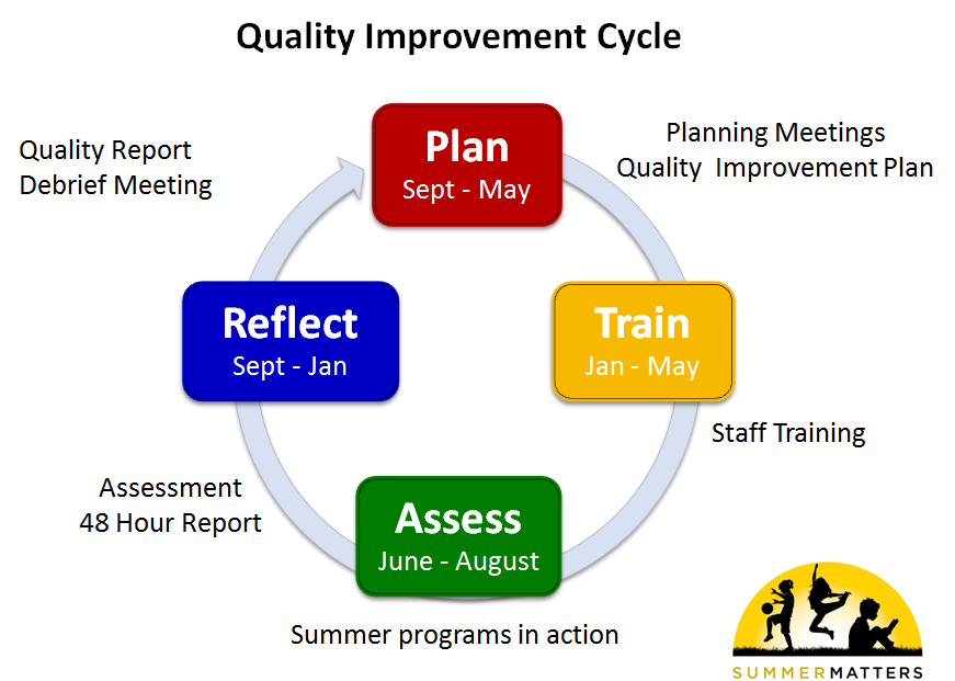 detail the implementation plan for iso 90001 quality improvement process Iso 9001 2015 is a quality  • plan the implementation and control of operational processes • prepare operational process implementation and control.