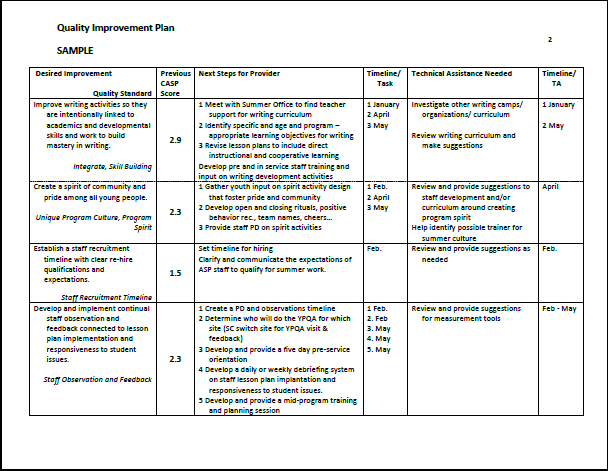Sample Quality Improvement Plan Summer Matters