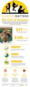 Cost-of-Summer-Infographic-PNG