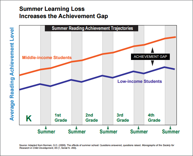 Summer Learning Loss Increases The Achievement Gap Diagram